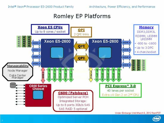 Romley EP Platform Block diagram
