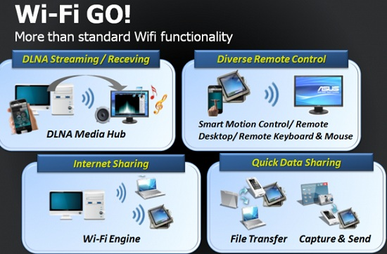 ASUS Wi-Fi GO!