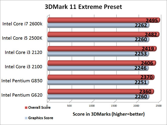 CPU Scaling on an ASUS Radeon HD 7950 3DMark 11 Extreme Benchmark Results