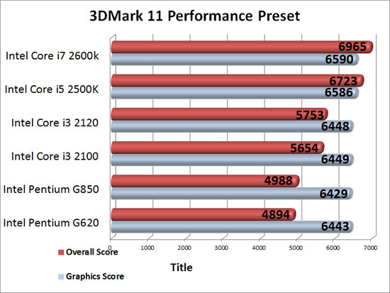 CPU Scaling on an ASUS Radeon HD 7950 3DMark 11 Performance Benchmark Results