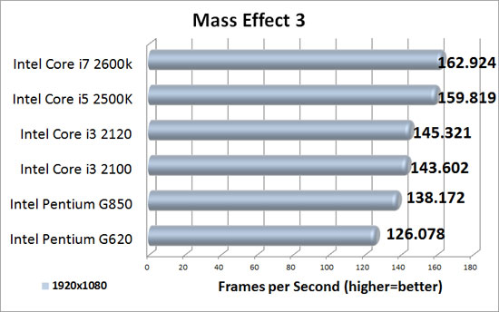 Mass Effect 3 Benchmark Results