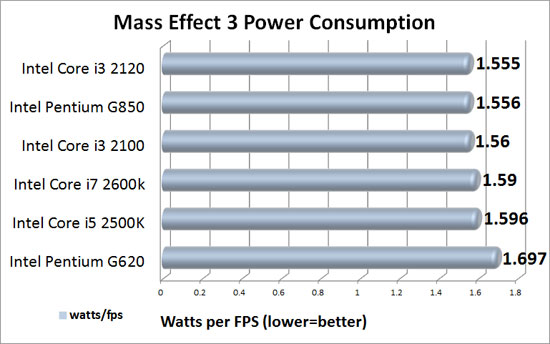 Mass Effect 3 Power Consumption