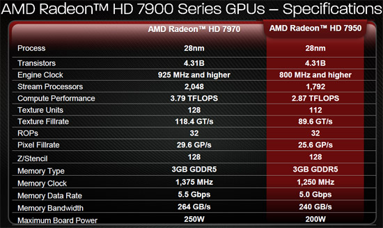 AMD Tahiti Pro Specifications
