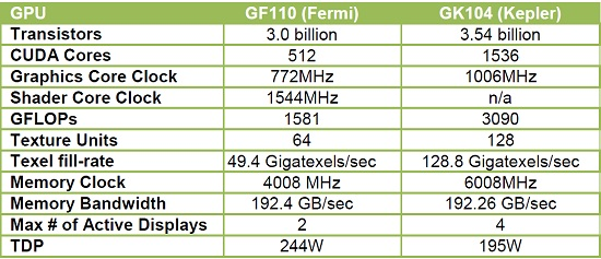 NVIDIA Fermi & Kepler Differences