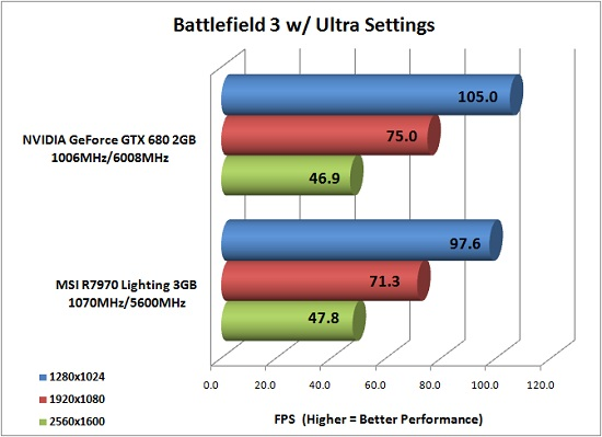 Battlefield 3 Benchmark Results