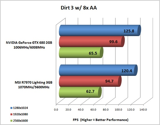 Dirt 3 PC Game Benchmark Results