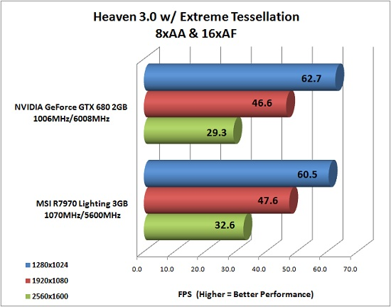 Heaven 3.0 Benchmark Results