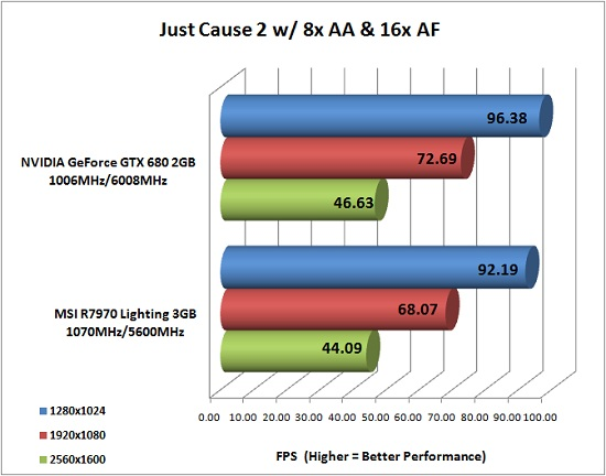 Just Cause 2 Benchmark Results