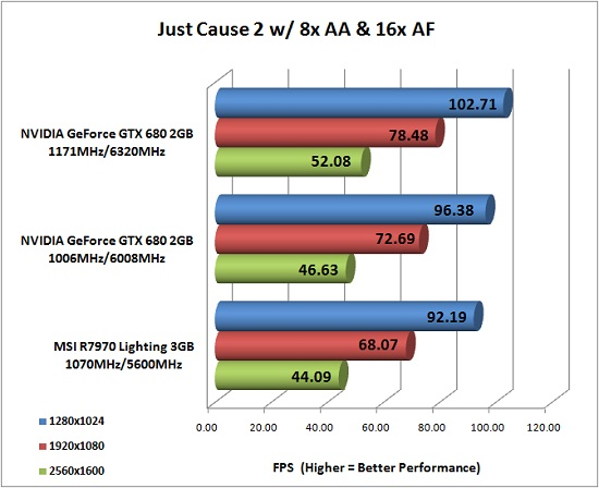 NVIDIA GeForce GTX 680 Overclocked Results