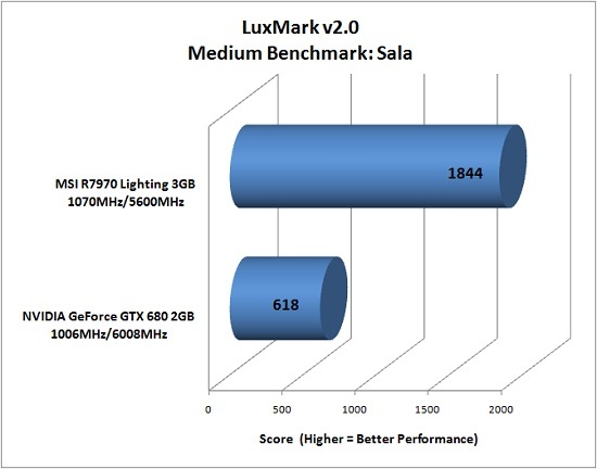 LuxMark Benchmark Results
