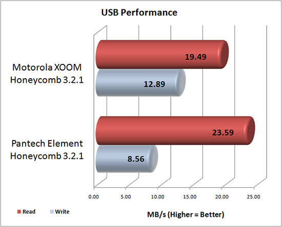Pantech Element USB Benchmark