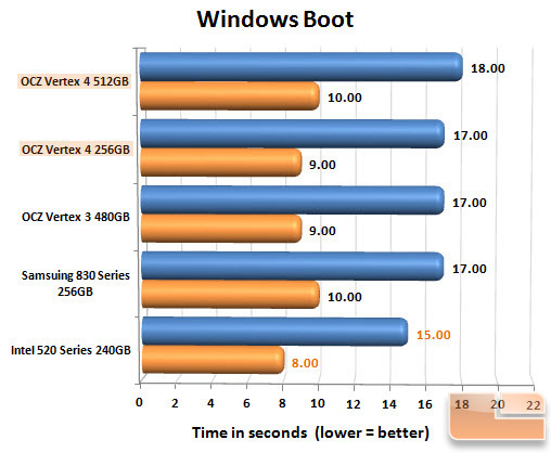 OCZ Vertex 4 Boot Chart