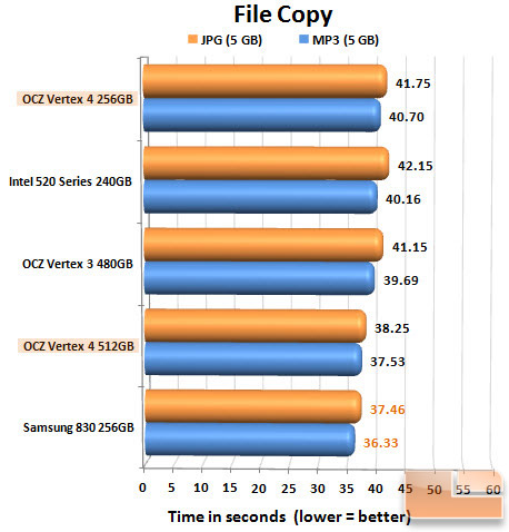 OCZ Vertex 4 FILECOPY CHART
