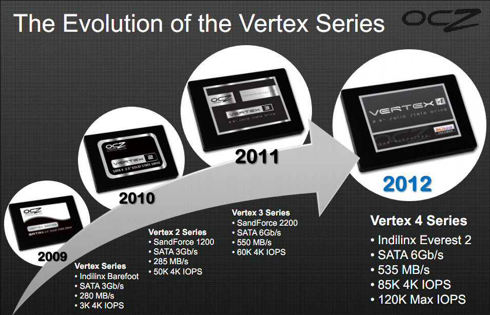 OCZ Vertex Generations