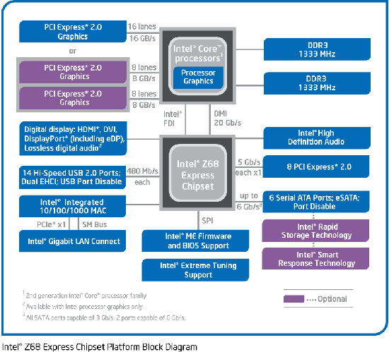 Z77 Chipset Ivy Bridge