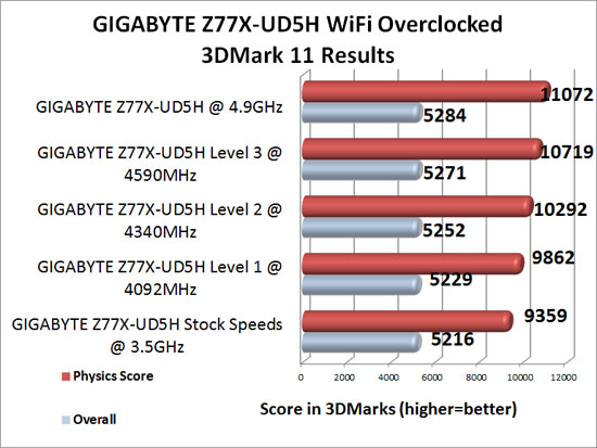 GIGABYTE Z77X-UD5H WiFi Overclocking Results with 3DMark 11