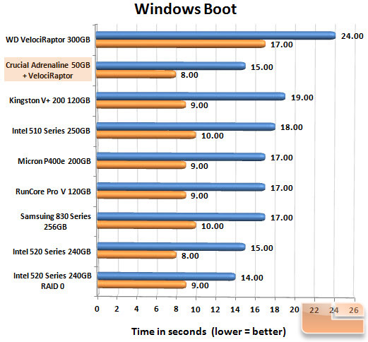 Crucial Adrenaline 50GB Boot Chart