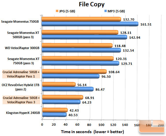 Crucial Adrenaline m4 50GB FILECOPY CHART