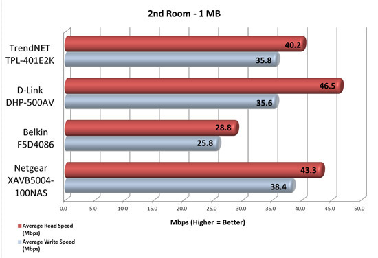2nd Room Speed Test Results