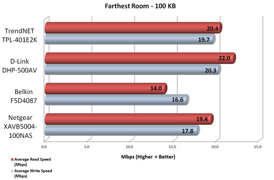 Powerline Speed Test - Farthest Room