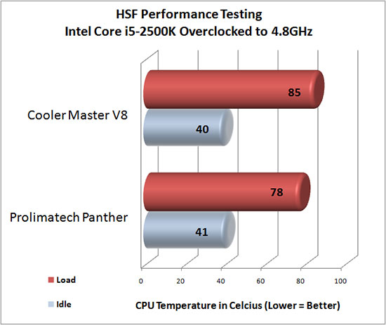 Prolimatech Panther HSF Overclocked Temperatures