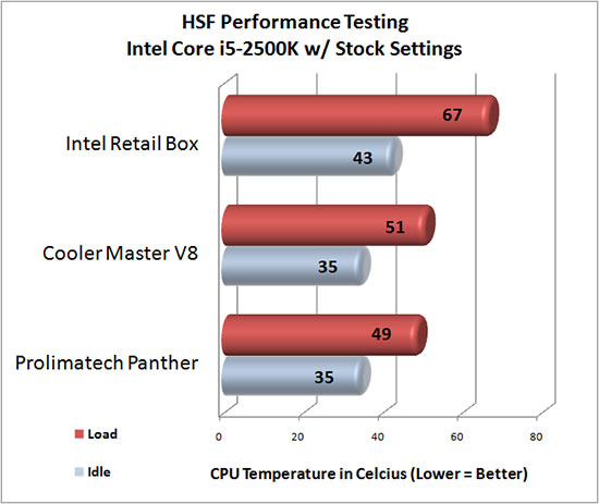 Prolimatech Panther HSF Stock Temperatures