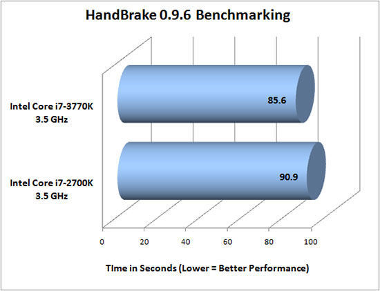 HandBrake 0.9.6 benchmarking