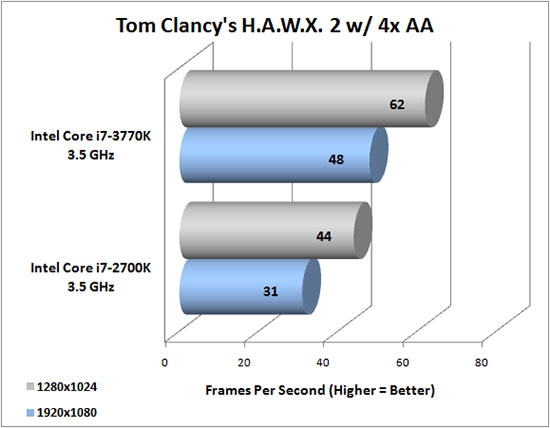 HAWX 2 Benchmark Results
