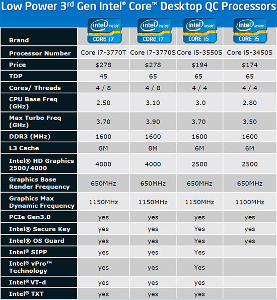 Intel Low Power Ivy Bridge CPUs