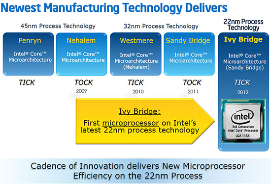 Intel Tick Tock Model