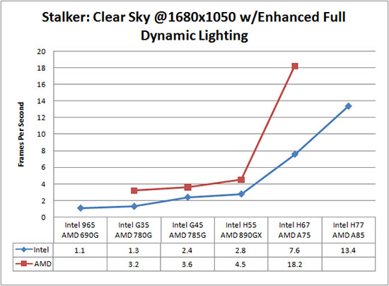 STALKER Clear Sky Benchmark Results
