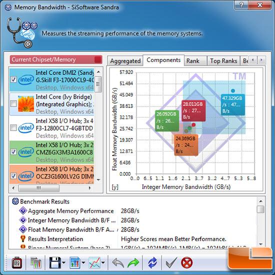 Sisoftware Sandra 2012 SP4