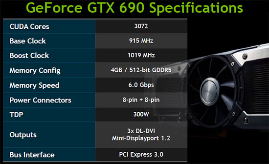 GeForce GTX 690 Video Card Specs