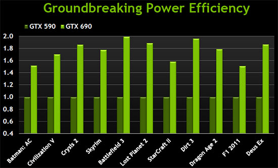 GeForce GTX680 Power Class