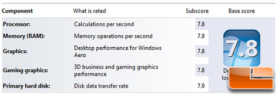 Windows Experience Index Score