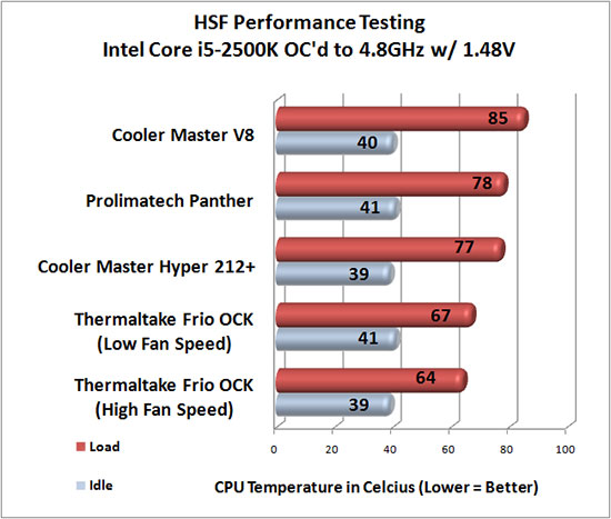 Thermaltake Frio OCK CPU Cooler Overclocked