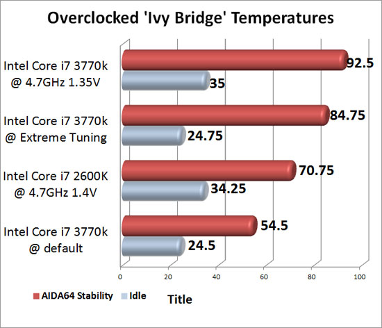 Intel 'Ivy Bridge' Overclocking Temperatures