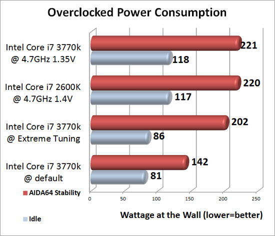 Intel 'Ivy Bridge' Overclocking Power Consumption