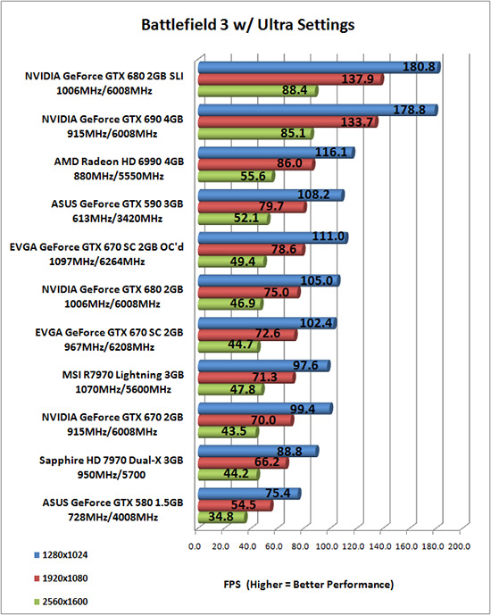NVIDIA GeForce GTX 670 Overclocked Results