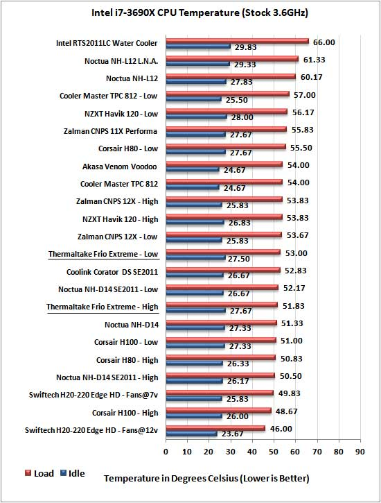 Thermaltake Frio Extreme stock temp results