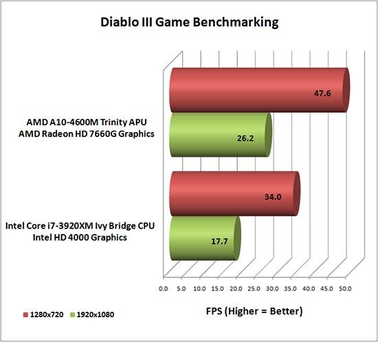 diablo-3-benchmark.jpg