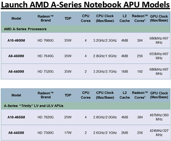 AMD Trinity APU Features