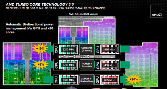 AMD Trinity Turbo Core 3.0