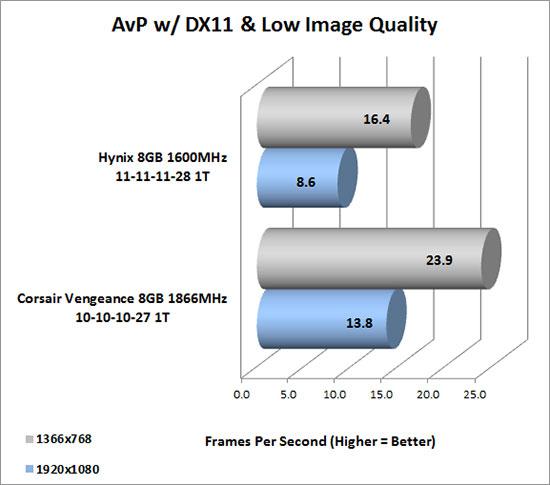 Aliens vs Predator D3D11 Benchmark v1.03