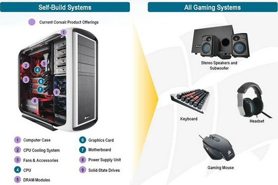 Corsair PC System Components