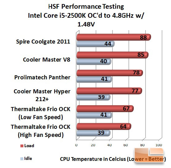 Spire Coolgate 2011 Overclocked Temperatures