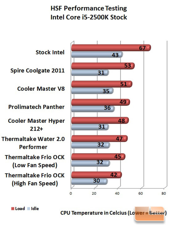 Thermaltake Water 2.0 Performer Stock Chart