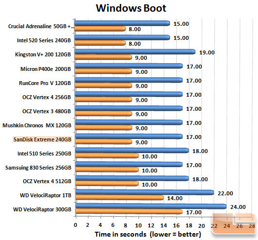 SanDisk Extreme 240GB Boot Chart