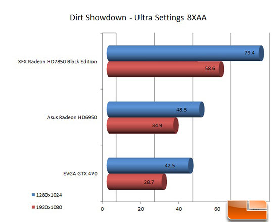 XFX 7850 Black Edition Dirt Showdown Chart