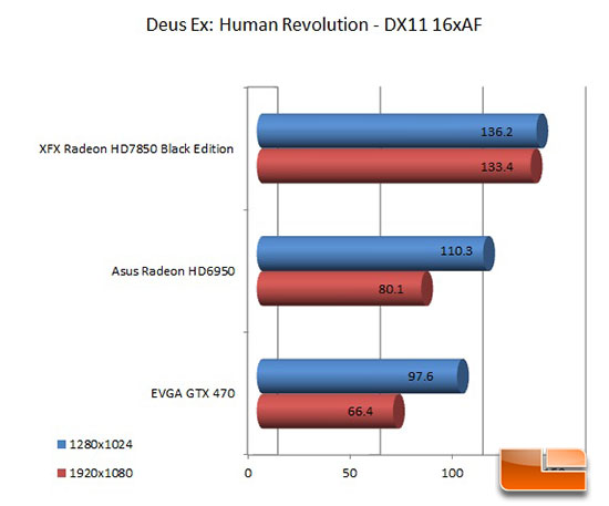 XFX 7850 Black Edition Deus Ex Test Results